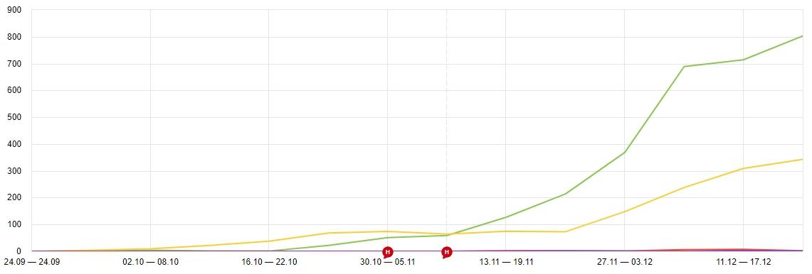 график роста трафика блога для медицинского сайта