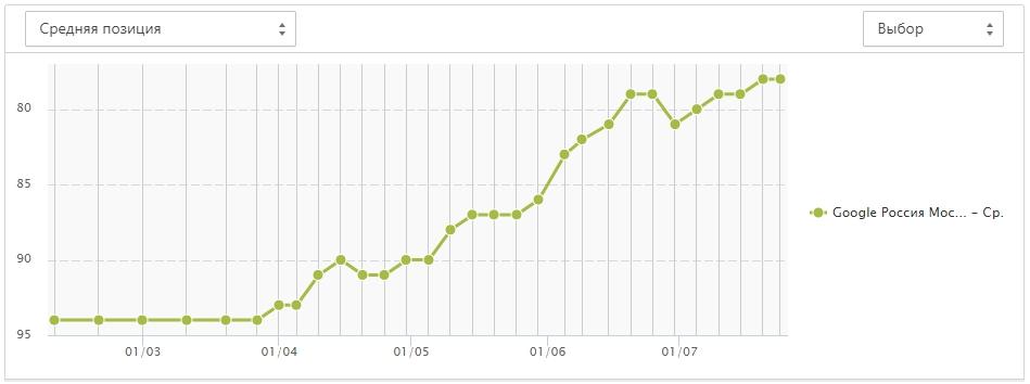 рост позиций от ссылок в гугл