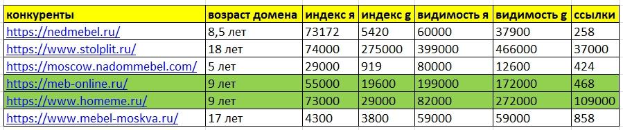 таблица конкурентов
