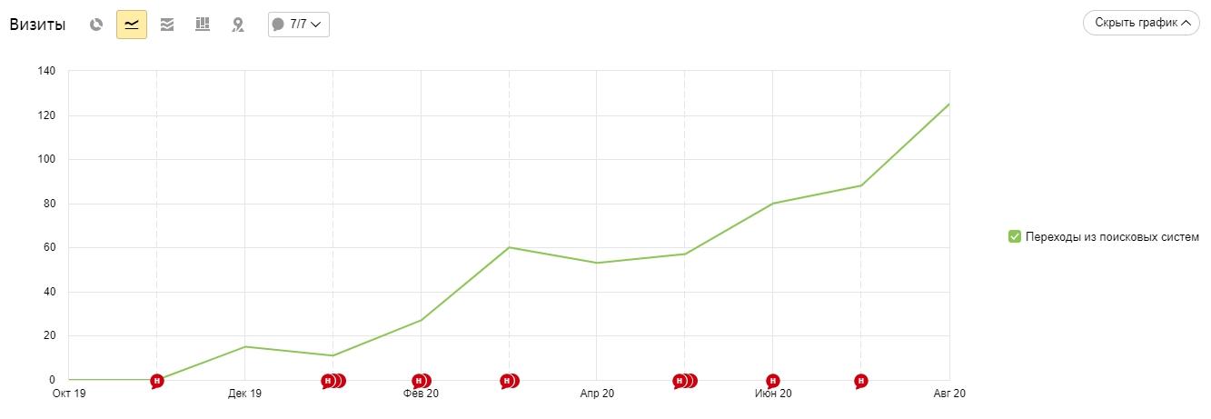 рост посещаемости сайта манипулятора