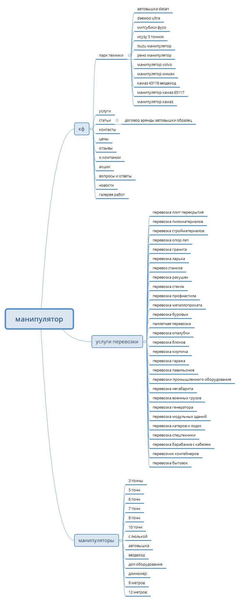 структура манипулятора